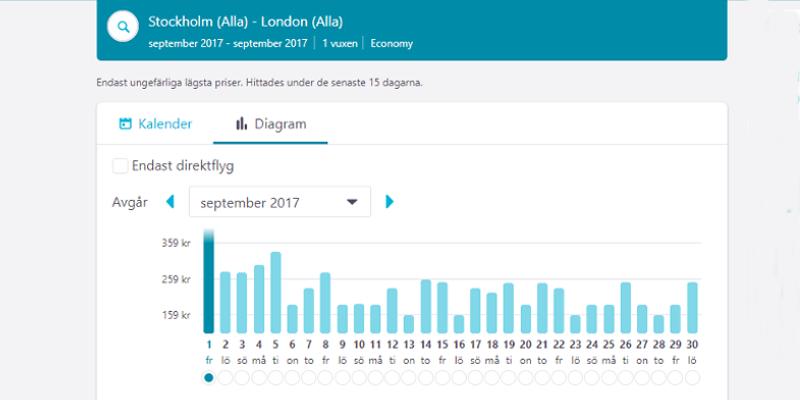 Överblick på flygpriserna fördelat på hela månaden